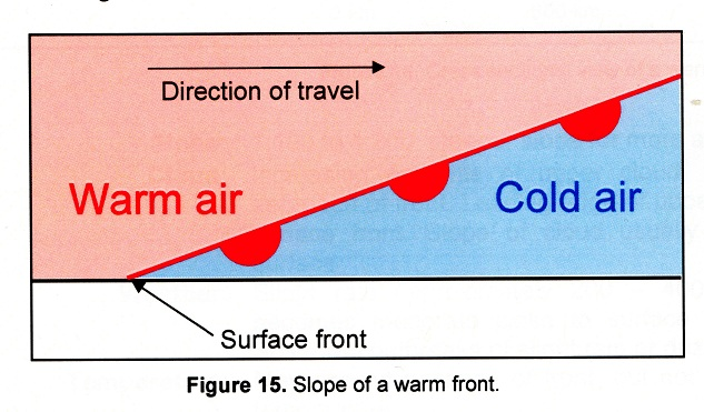 Origin Life Cycle And Behaviors Of Weather Systems Weather And